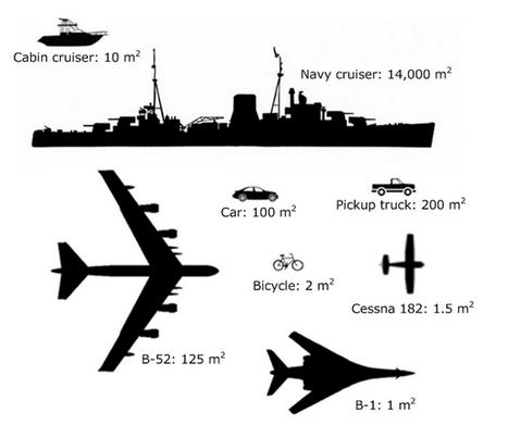 paragone RCS tra oggetti diversi