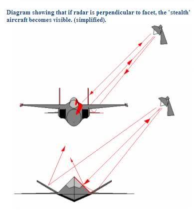 funzionamento della deviazione delle onde radio tramite tecnologia stelath