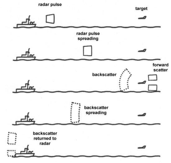 funzionamento del radar