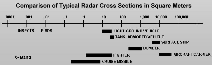 scala di paragone rcs tra veicoli velivoli e animali