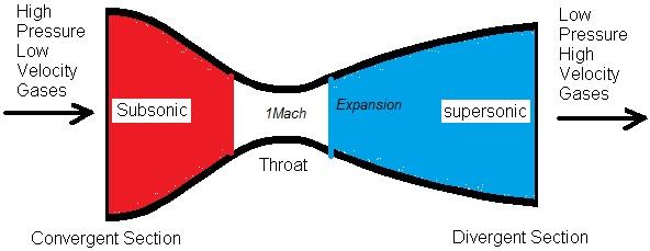 Due condotti, uno convergente, l'altro divergente. Siamo nella situazione in cui il Mach di ingresso è 1 pertanto avremo due Ugelli Propulsivi (Nozzle).