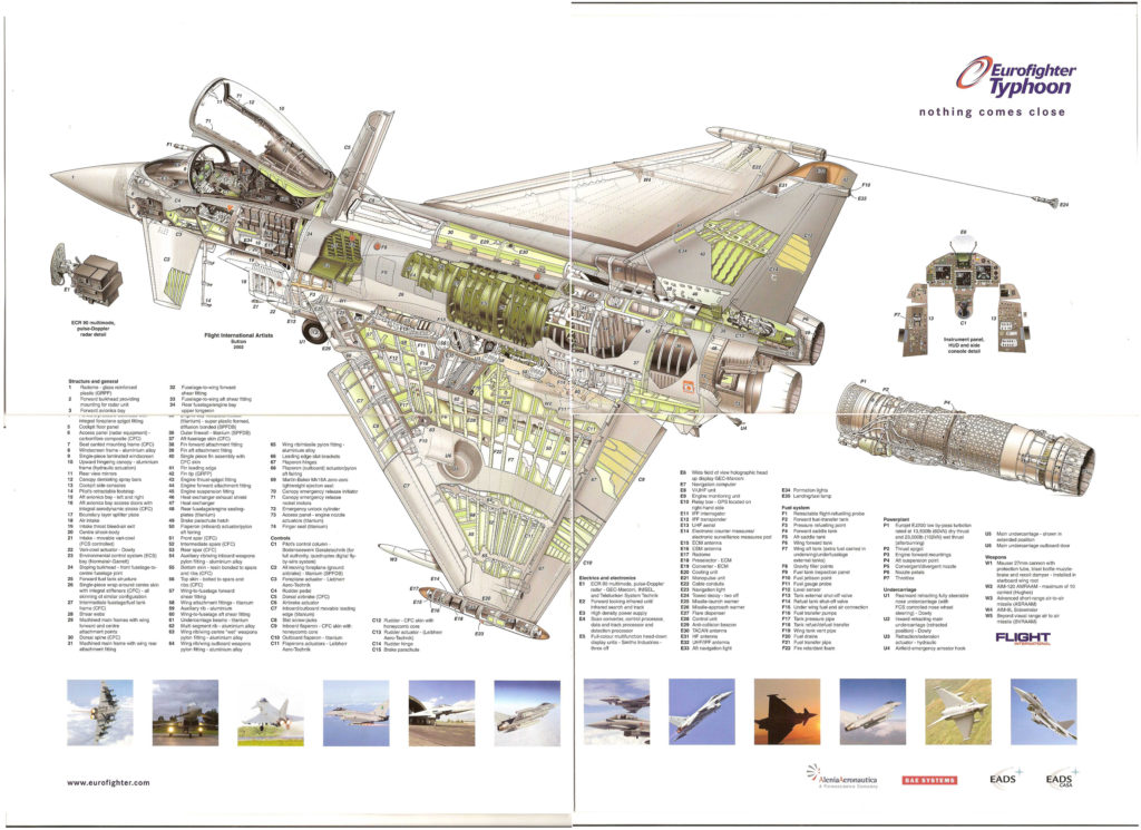 infografia eurofighter 2000 ef-2000 typhoon