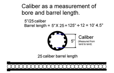 caliber calibre calibro artiglieria cannone cannoni guns naval artillery
