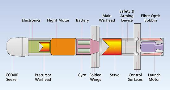 infografy missile spike