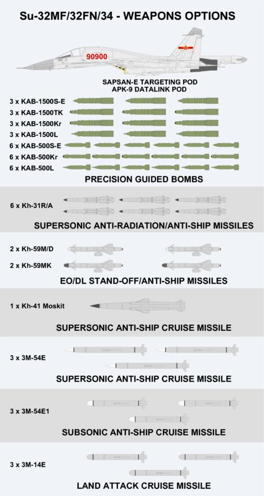 armamento weapons su-34 su-32 cy32 cy34 fullback