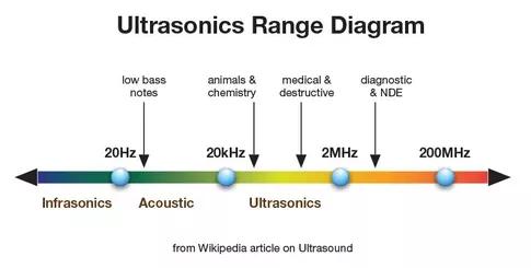 diagramma-ultrasuoni-infrasuoni-udibile