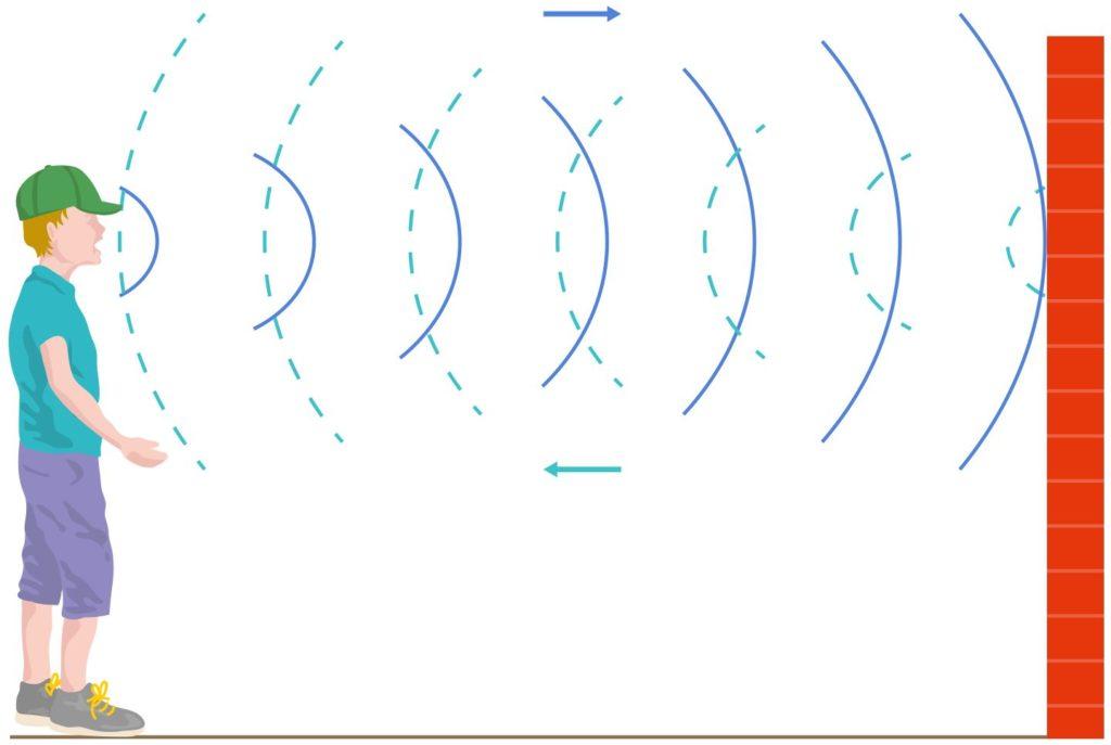 Riflessione di un'onda sonora.