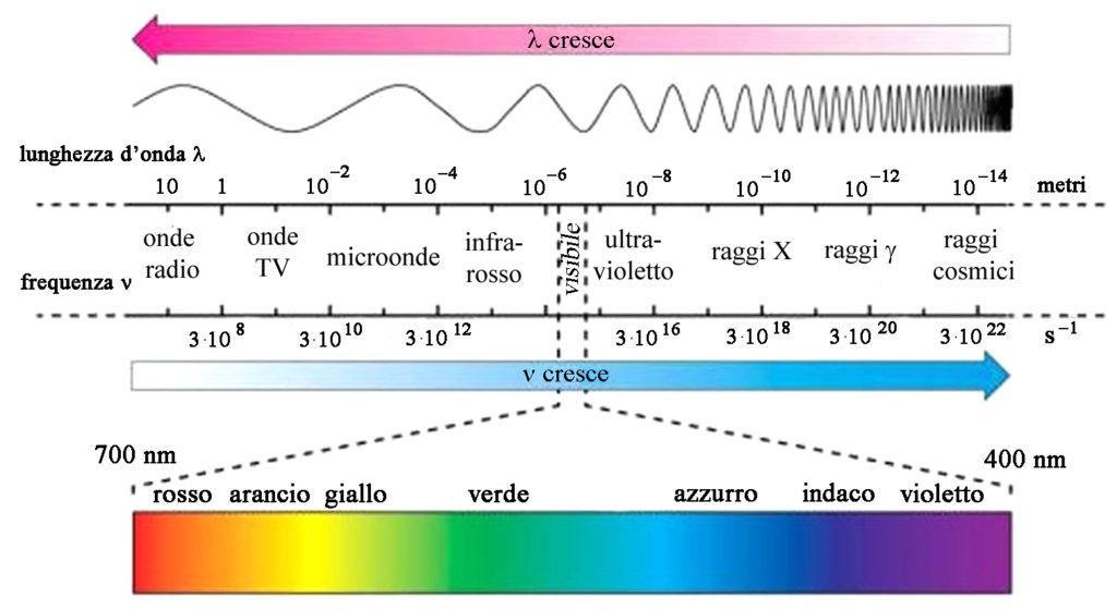 Spettro elettromagnetico in relazione a lunghezza d'onda e frequenza.