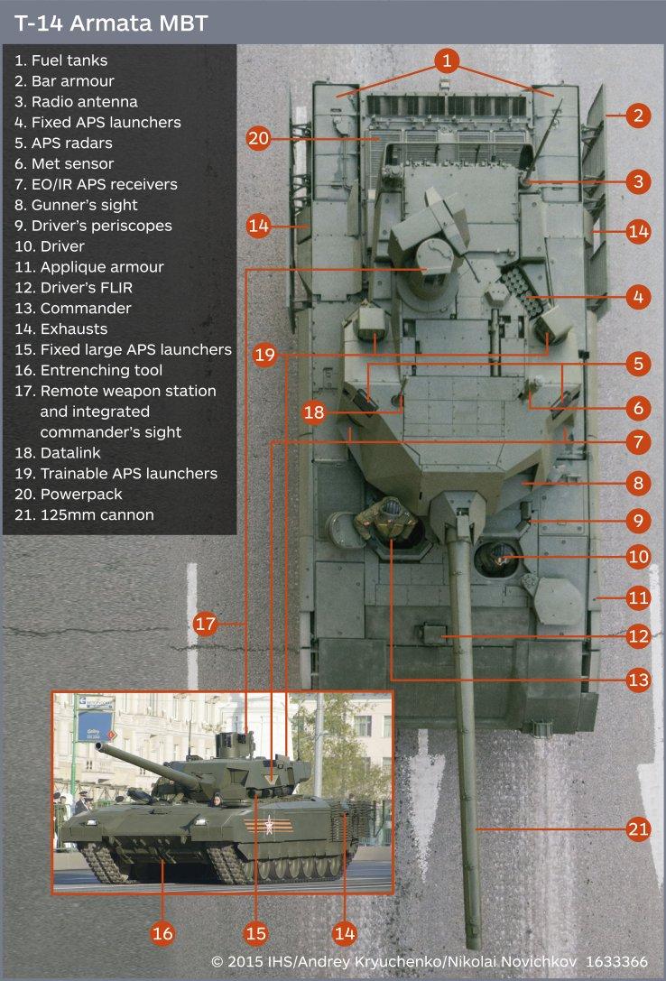 t-14 armata coponenti parti tank mbt carroarmato