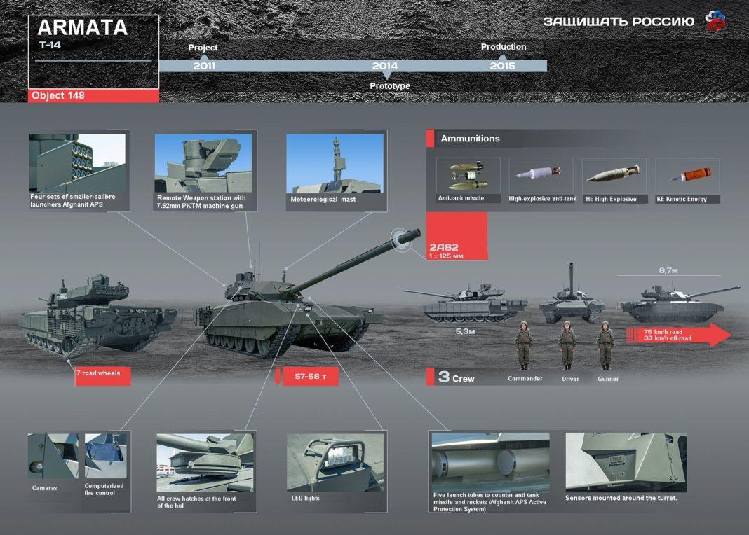 t-14 armata infografia mbt tank carroarmato
