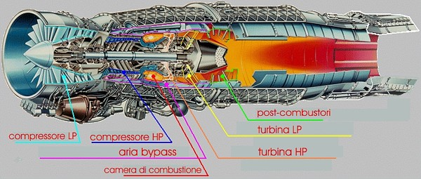 eurojet 200 motore engine structure struttura