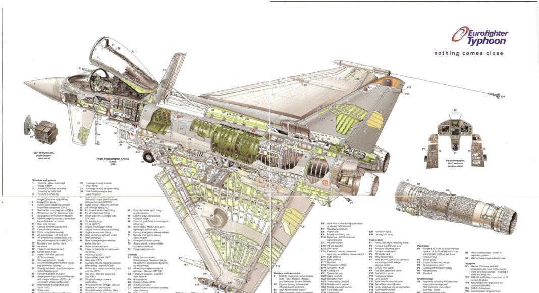 infografia eurofighter 2000 ef-2000 typhoon