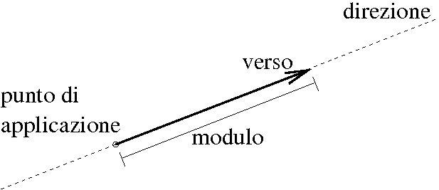 Si riporta un esempio di vettore. In figura sono illustrate le caratteristiche principali.